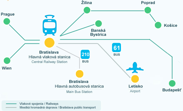 Airport Bratislava - Transport by train
