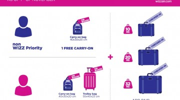 Wizz Air introduces new baggage policy as of November